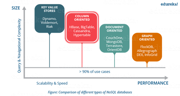 Types of NoSQL Database