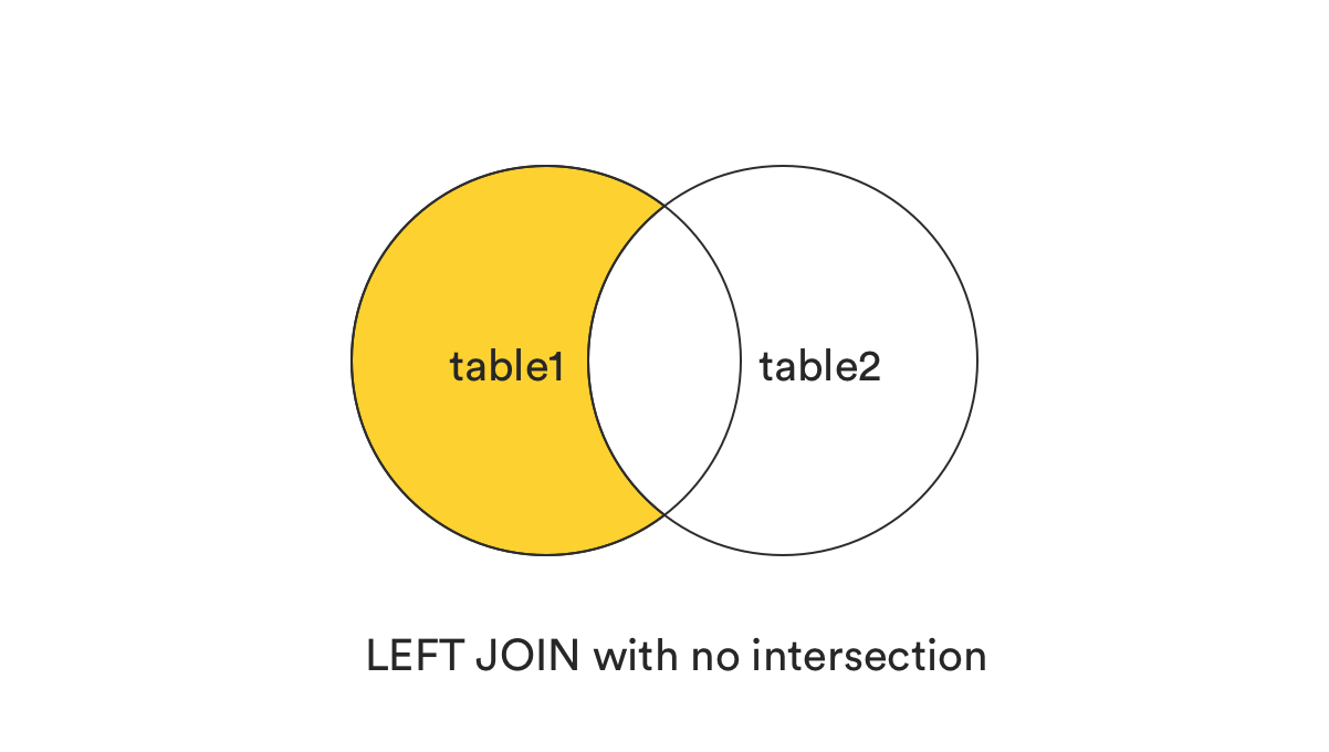 A beginner's guide to 7 types of SQL JOINs | TablePlus